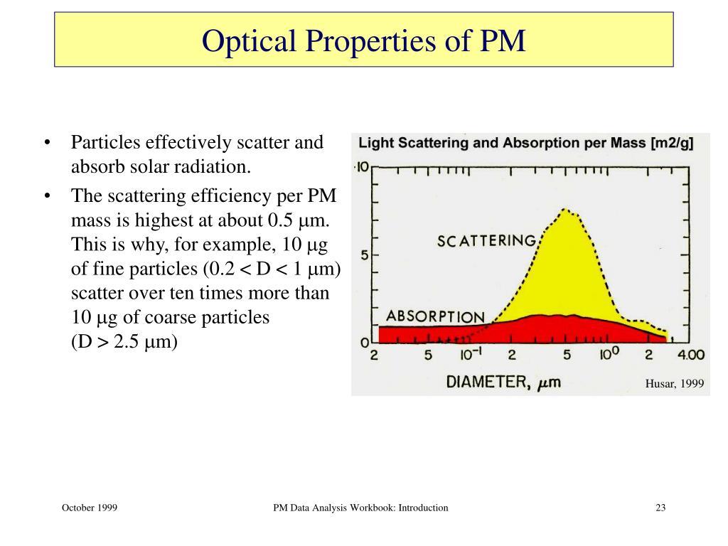 Optical Properties of PM