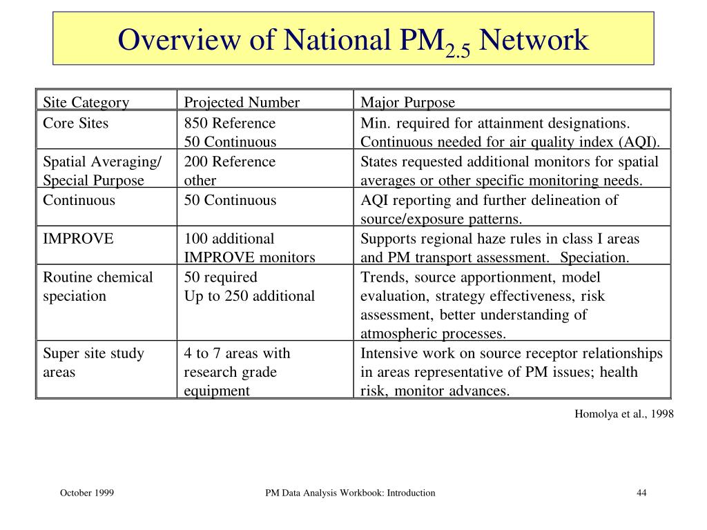 Overview of National PM