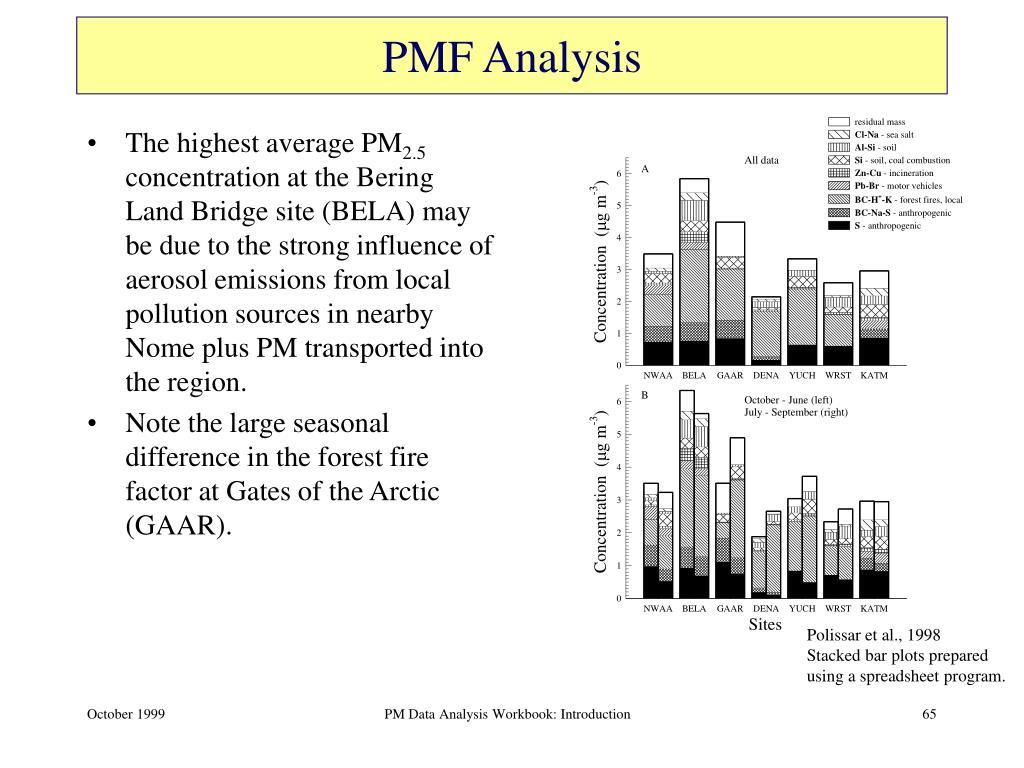 PMF Analysis