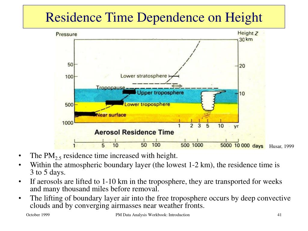 Residence Time Dependence on Height