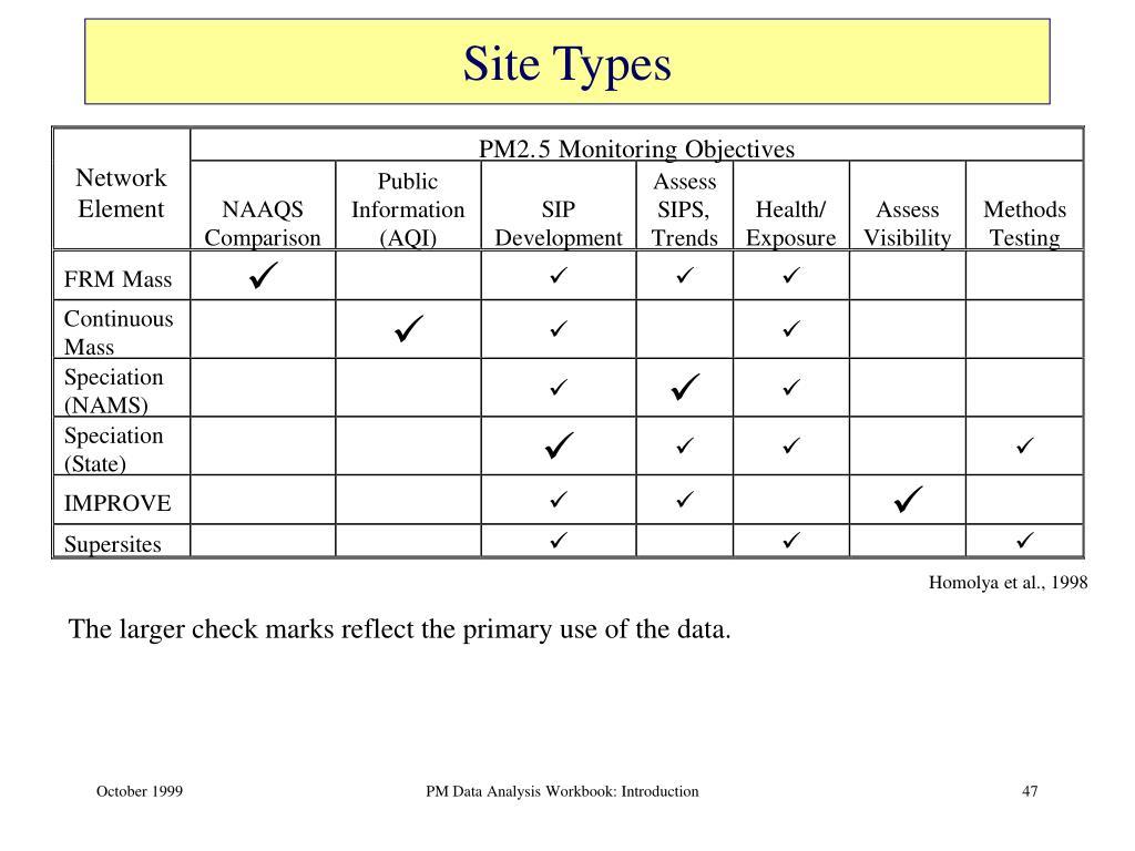 Site Types