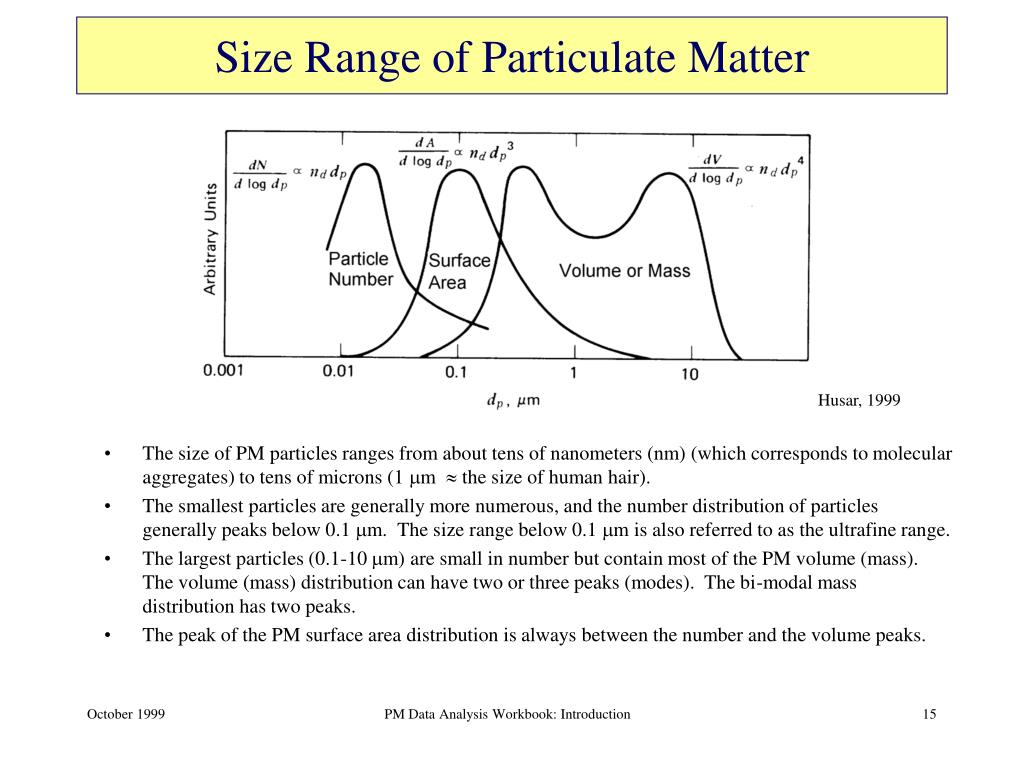 Size Range of Particulate Matter