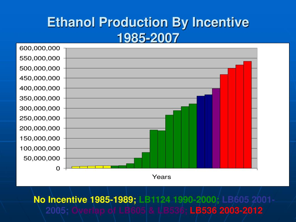 Ethanol Production By Incentive