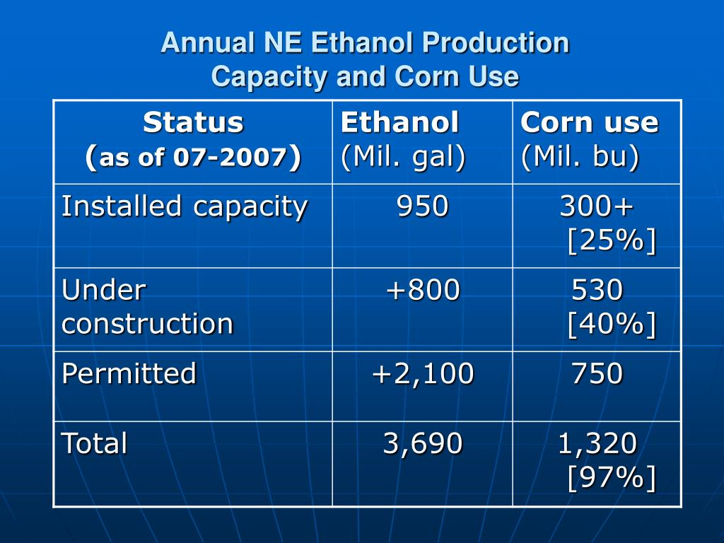 Annual NE Ethanol Production Capacity and Corn Use
