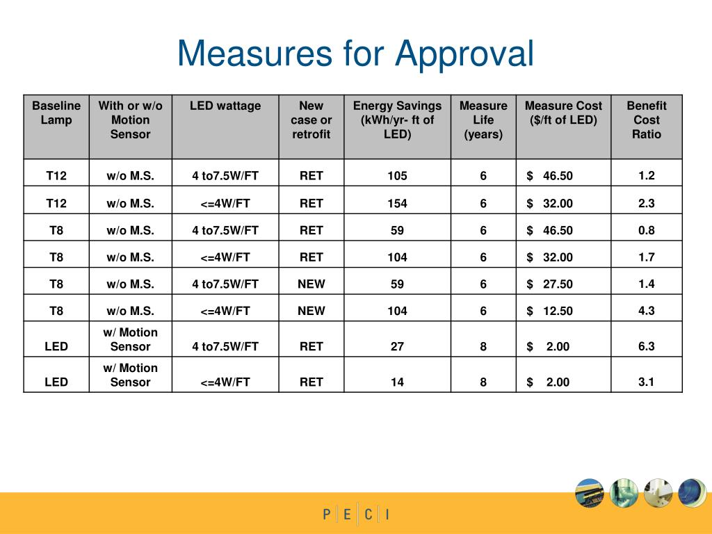 Measures for Approval