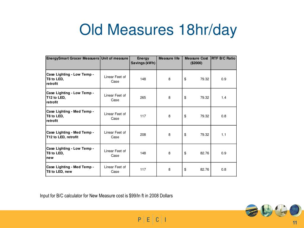 Old Measures 18hr/day