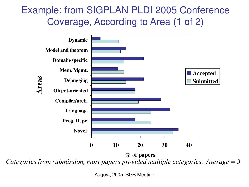 Example: from SIGPLAN PLDI 2005 Conference