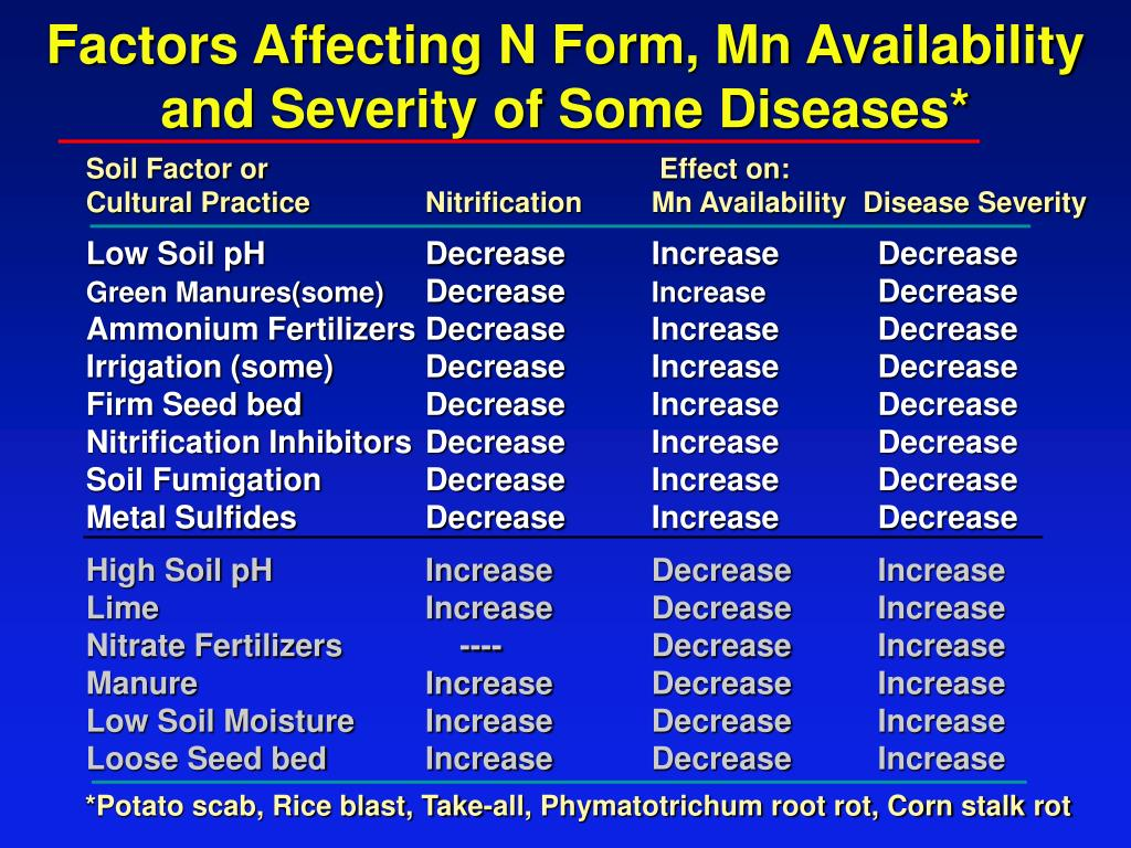 Factors Affecting N Form, Mn Availability and Severity of Some Diseases*