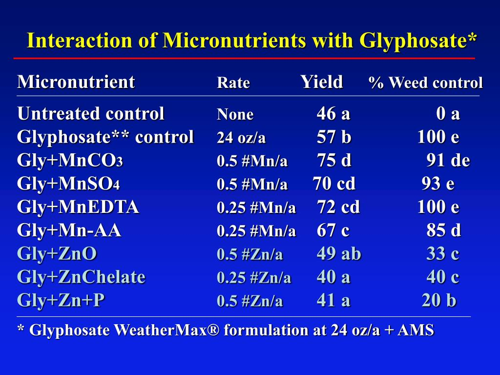 Interaction of Micronutrients with Glyphosate*