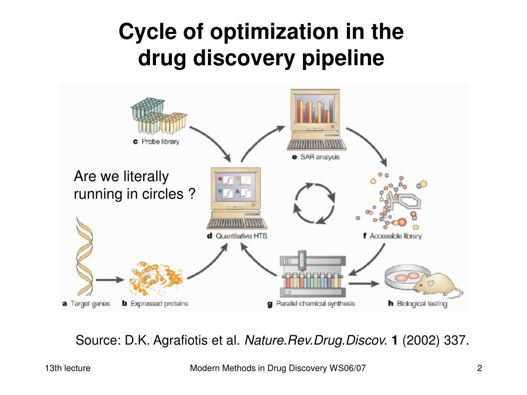 Cycle of optimization in the