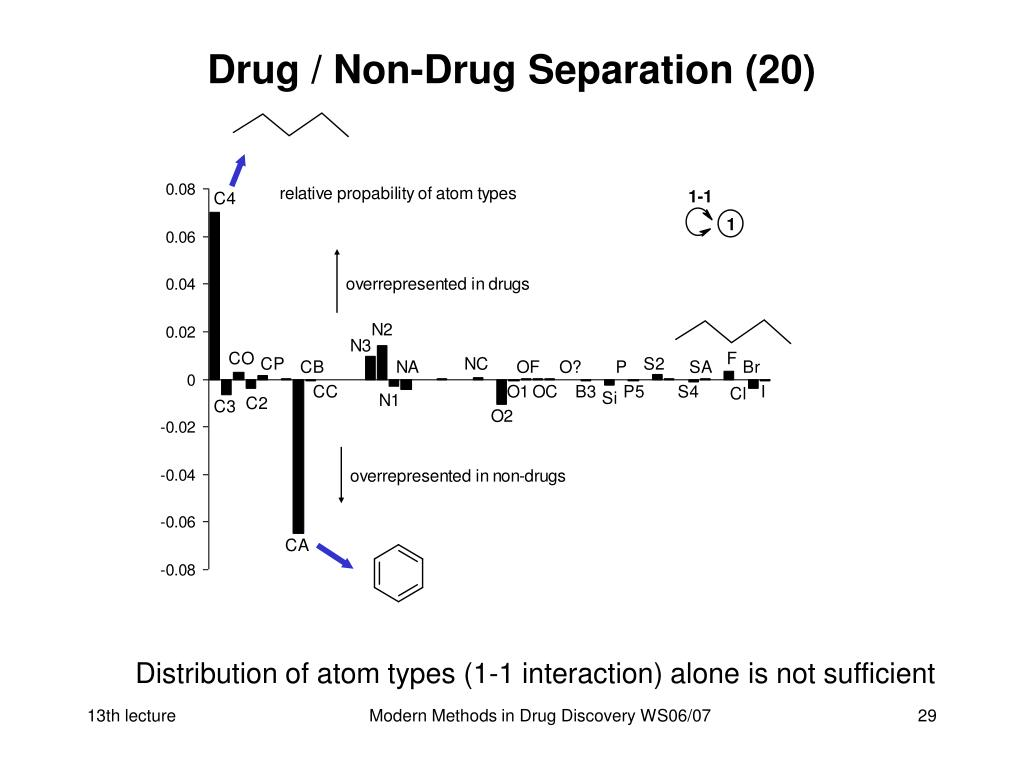 Drug / Non-Drug Separation (20)