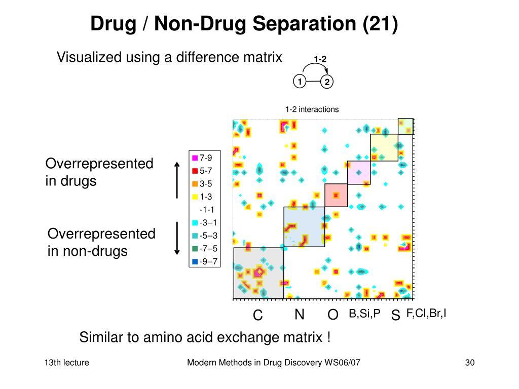 Drug / Non-Drug Separation (21)