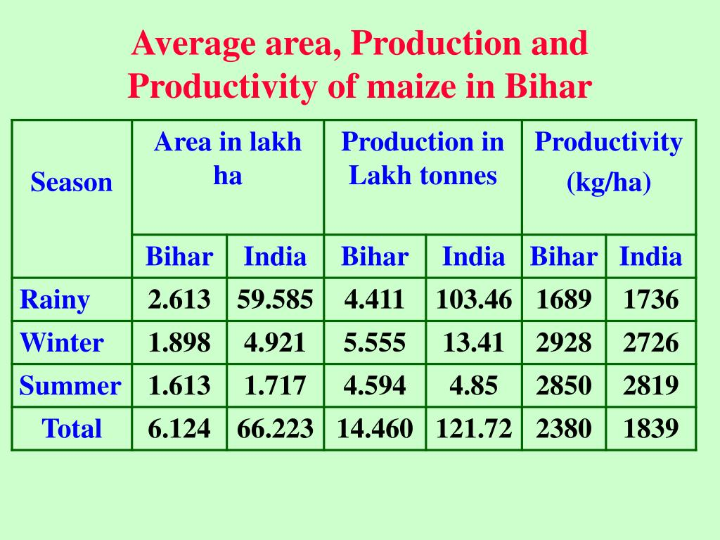 Average area, Production and