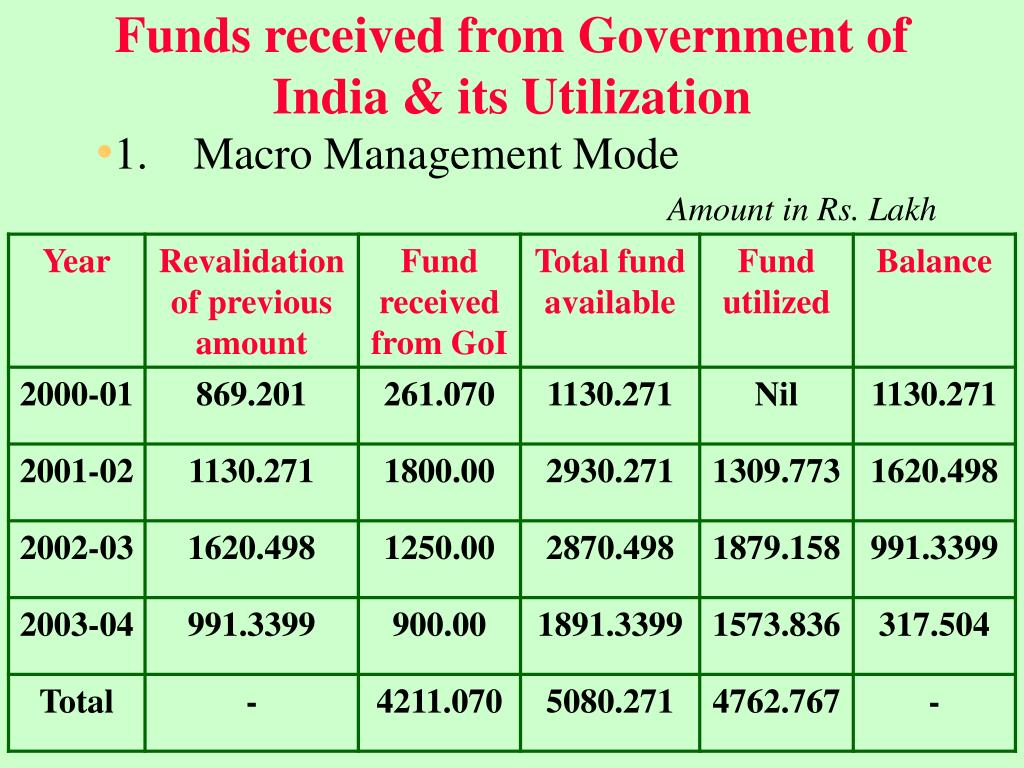Funds received from Government of India & its Utilization