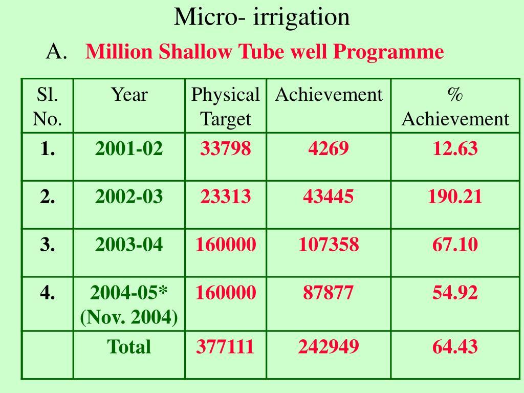 Micro- irrigation