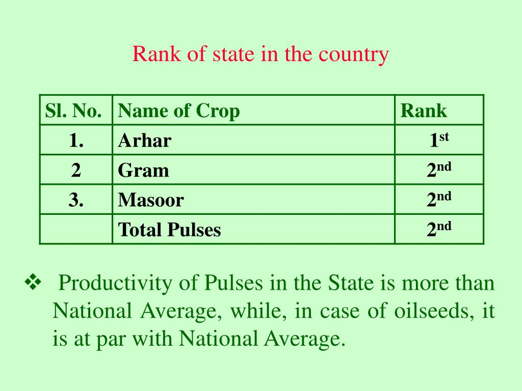 Rank of state in the country