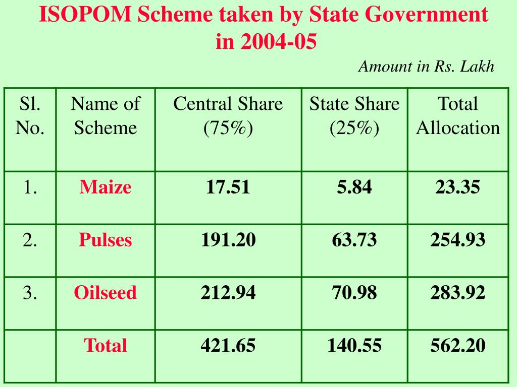 ISOPOM Scheme taken by State Government