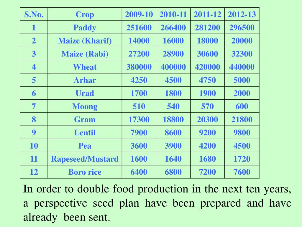 In order to double food production in the next ten years, a perspective seed plan have been prepared and have already  been sent.