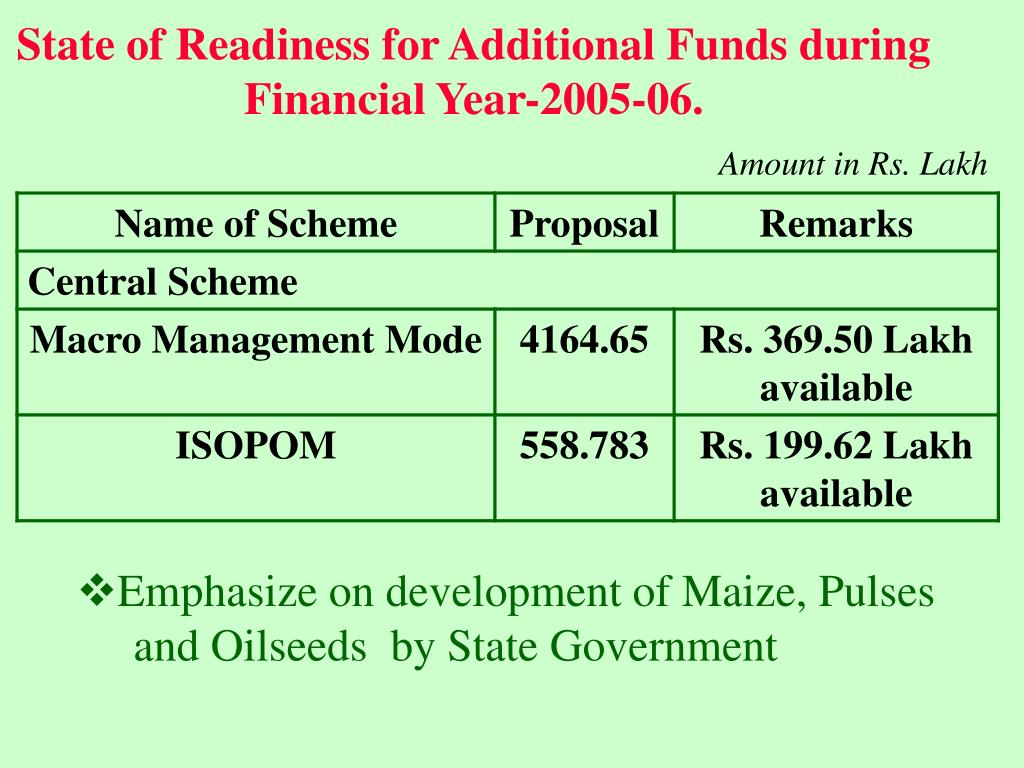 State of Readiness for Additional Funds during Financial Year-2005-06.