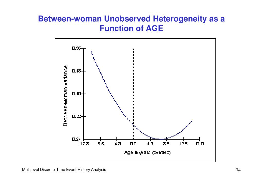 Between-woman Unobserved Heterogeneity as a Function of AGE