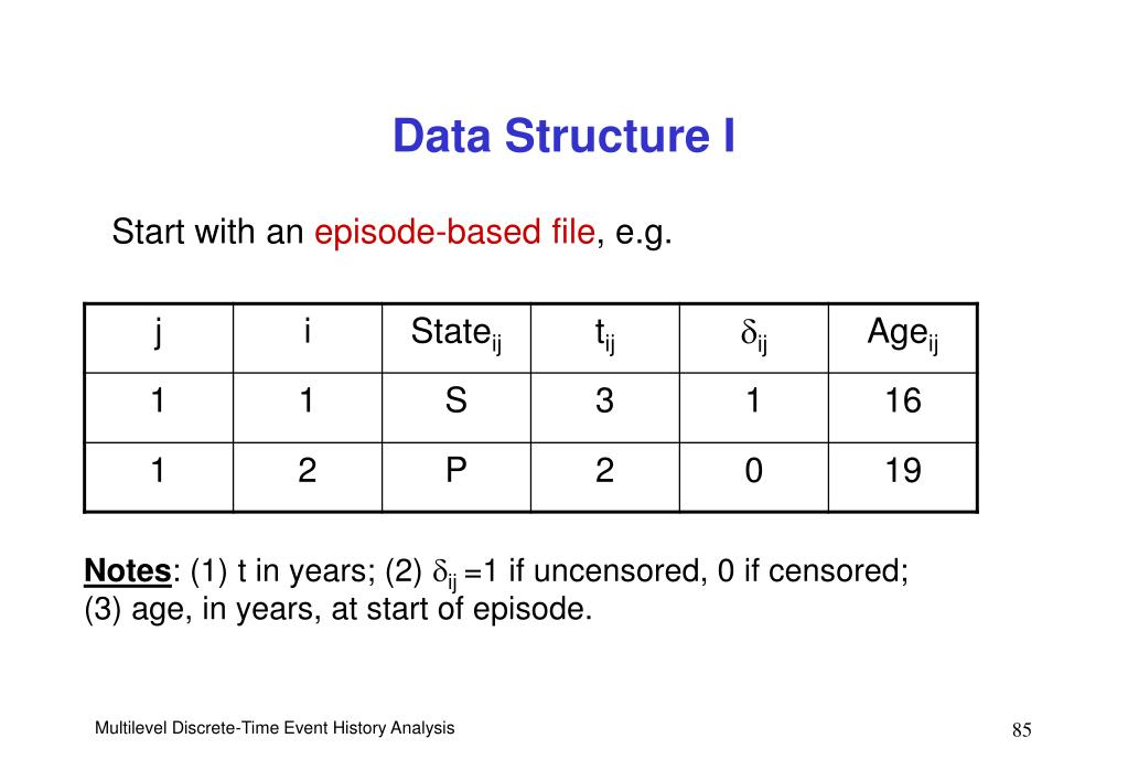 Data Structure I