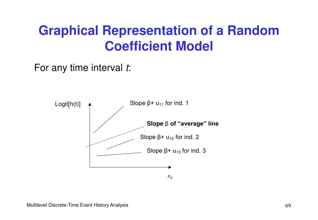 Graphical Representation of a Random Coefficient Model