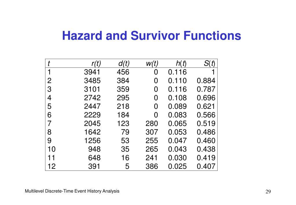 Hazard and Survivor Functions