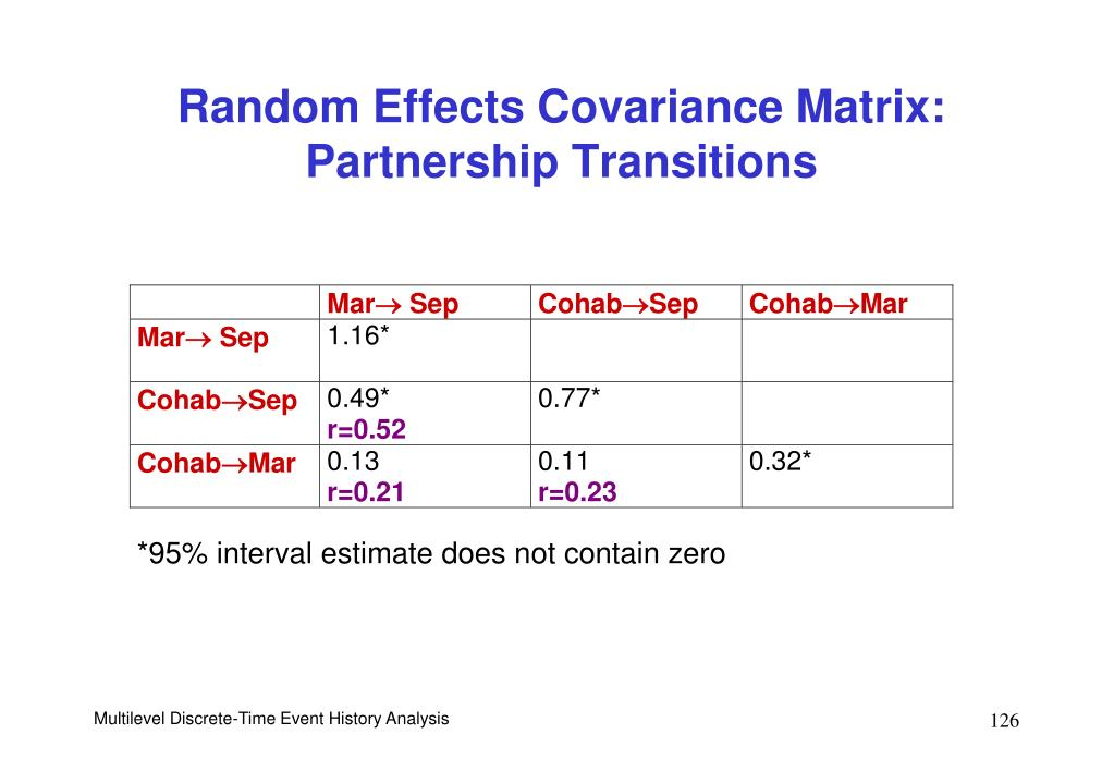 Random Effects Covariance Matrix: Partnership Transitions