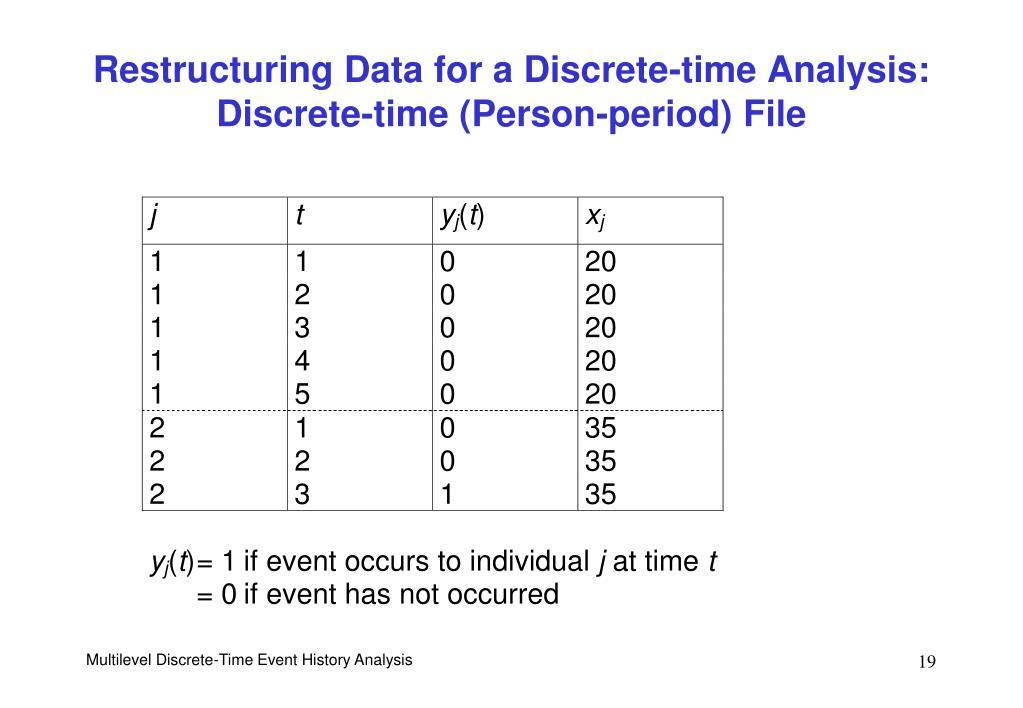 Restructuring Data for a Discrete-time Analysis: Discrete-time (Person-period) File