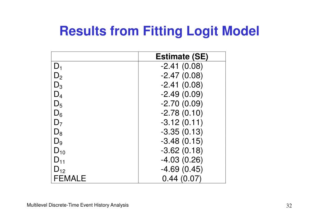 Results from Fitting Logit Model