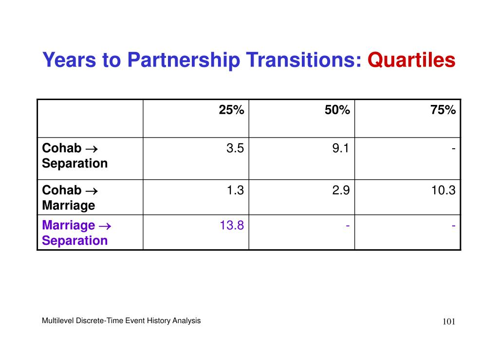 Years to Partnership Transitions:
