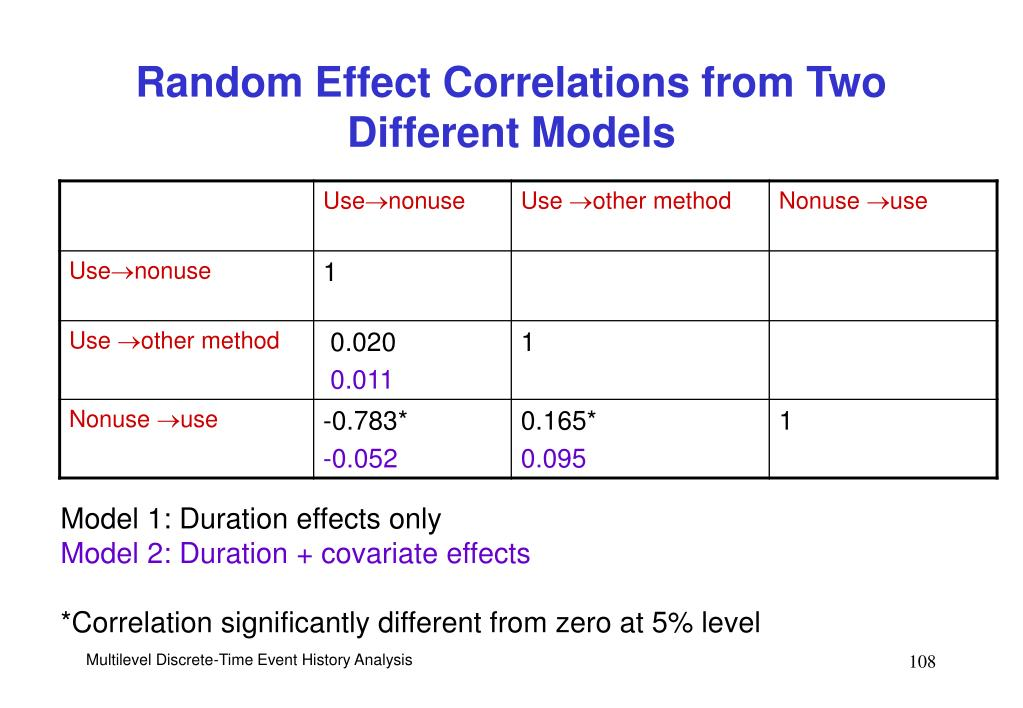 Random Effect Correlations from Two Different Models