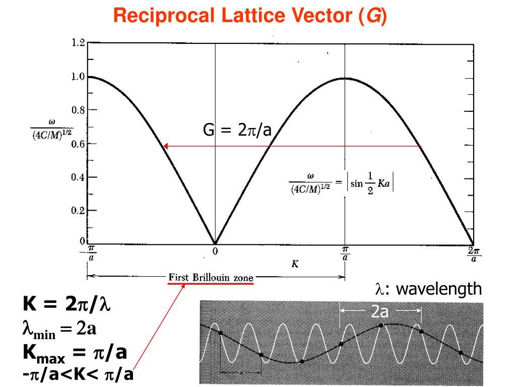 Reciprocal Lattice Vector (