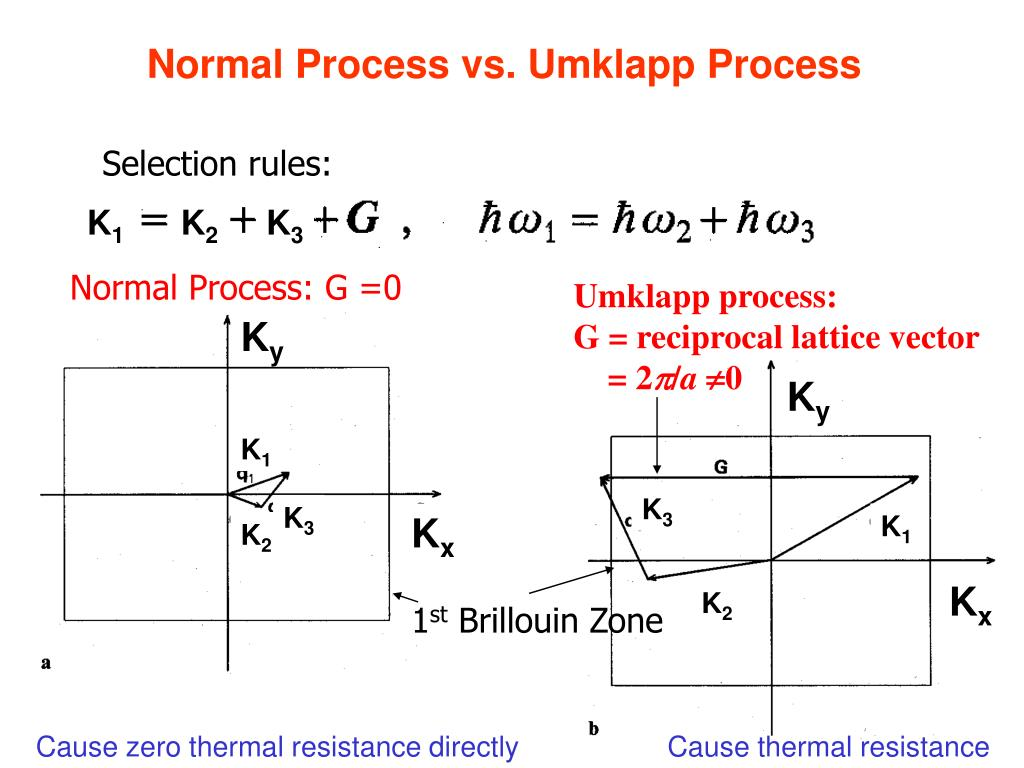 Normal Process vs. Umklapp Process