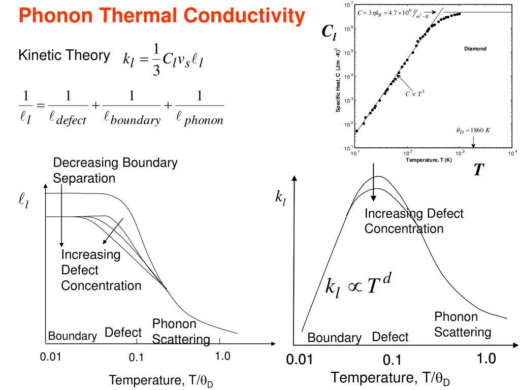 Phonon Thermal Conductivity