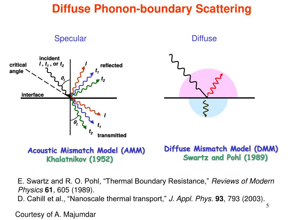 Diffuse Phonon-boundary Scattering