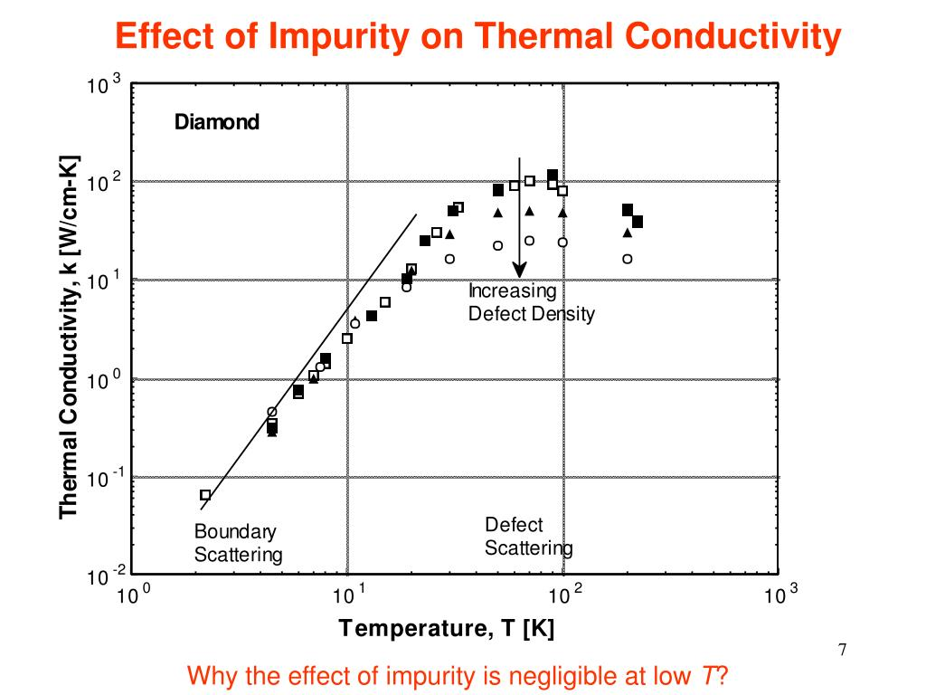 Effect of Impurity on Thermal Conductivity
