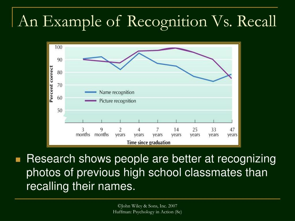 Research shows people are better at recognizing  photos of previous high school classmates than  recalling their names.