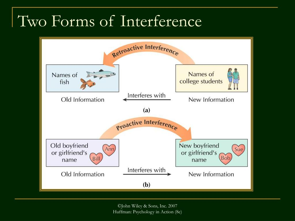Two Forms of Interference