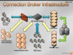 connection broker infrastructure