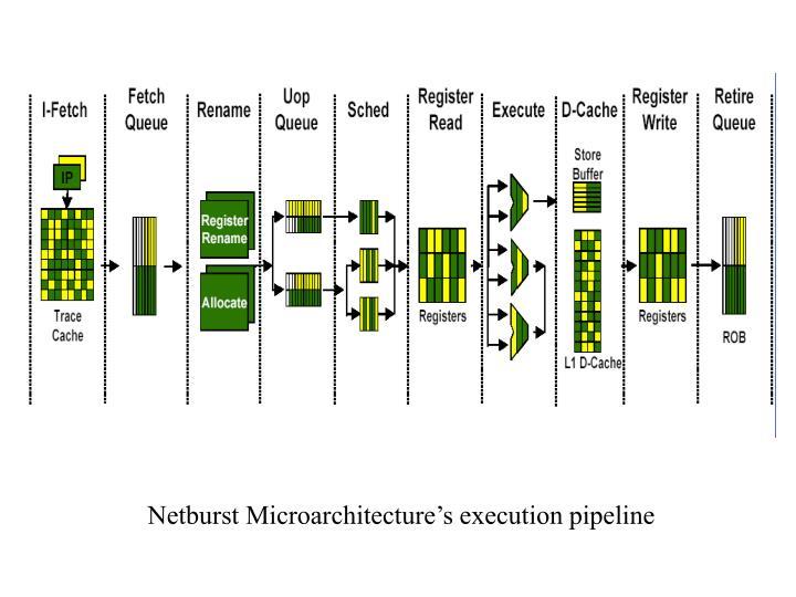 Netburst Microarchitecture's execution pipeline