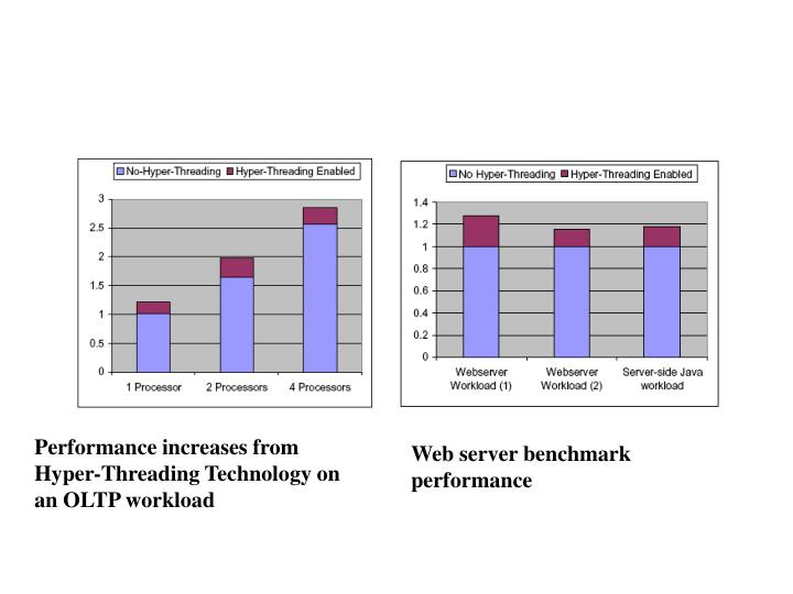 Performance increases from Hyper-Threading Technology on an OLTP workload