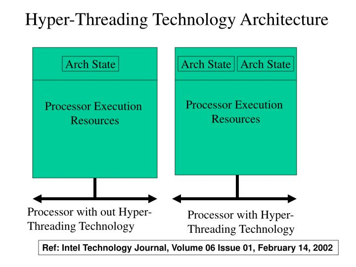 Hyper-Threading Technology Architecture
