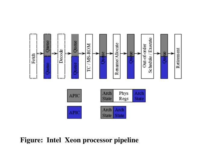 Figure:  Intel  Xeon processor pipeline