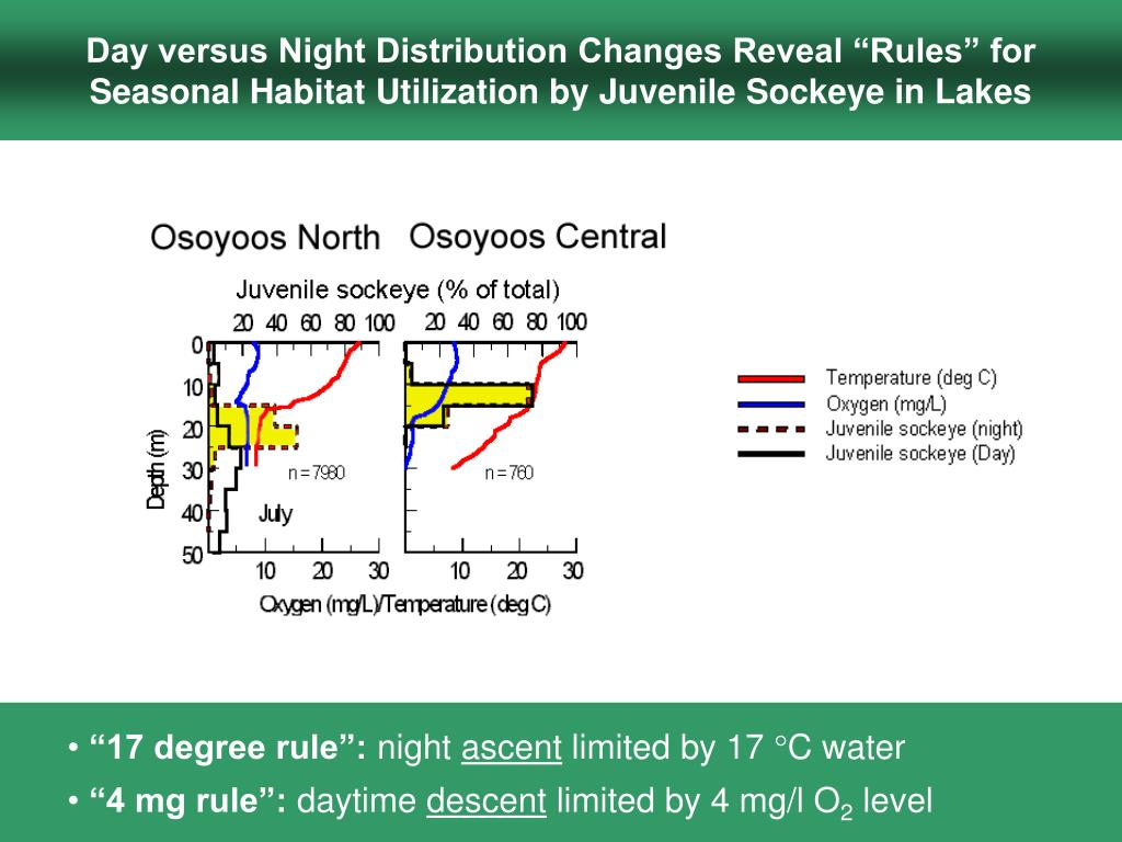 """Day versus Night Distribution Changes Reveal """"Rules"""" for Seasonal Habitat Utilization by Juvenile Sockeye in Lakes"""