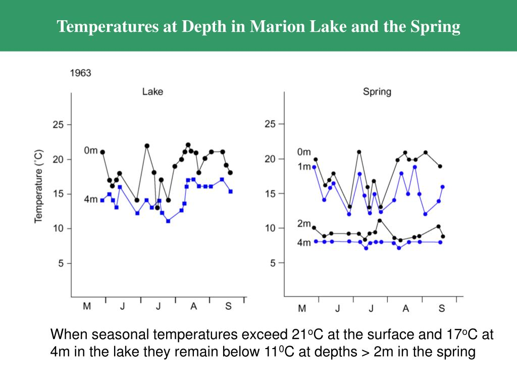 Temperatures at Depth in Marion Lake and the Spring