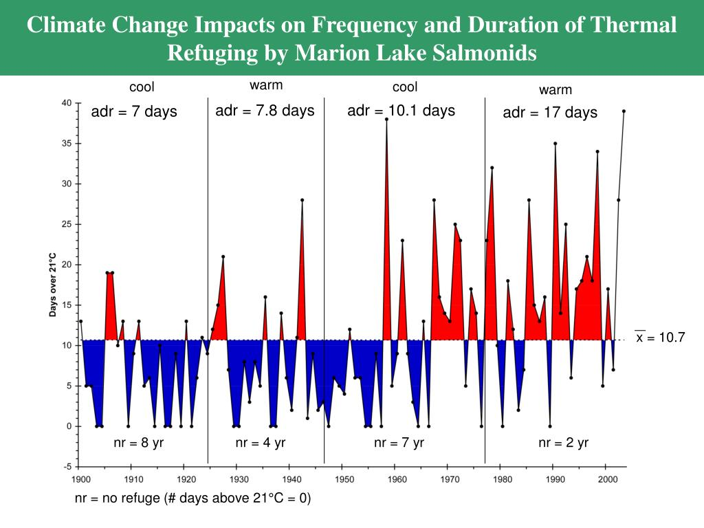 Climate Change Impacts on Frequency and Duration of Thermal Refuging by Marion Lake Salmonids
