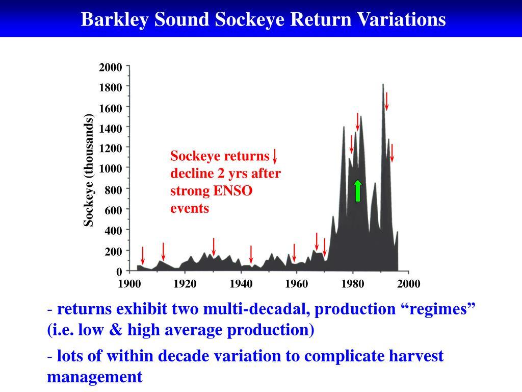 Barkley Sound Sockeye Return Variations