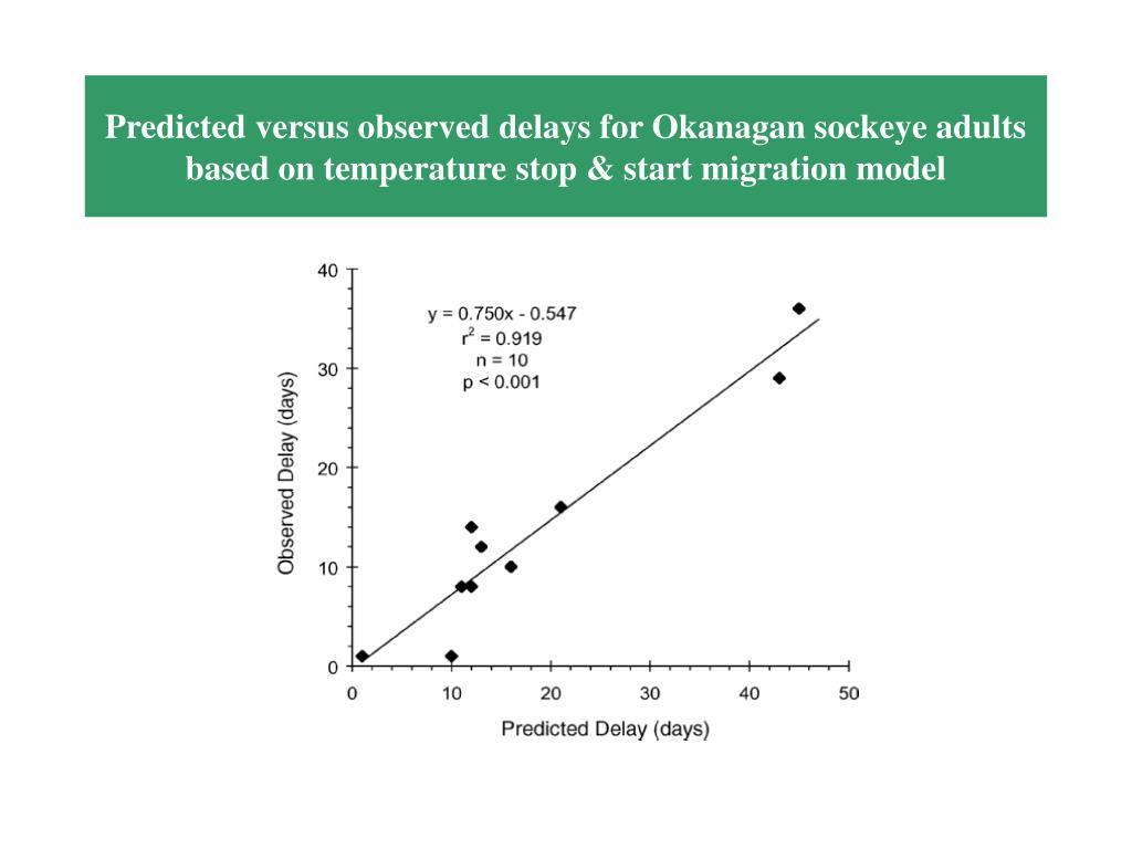Predicted versus observed delays for Okanagan sockeye adults based on temperature stop & start migration model