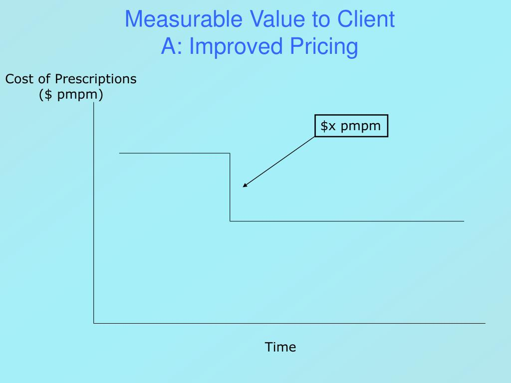 Measurable Value to Client